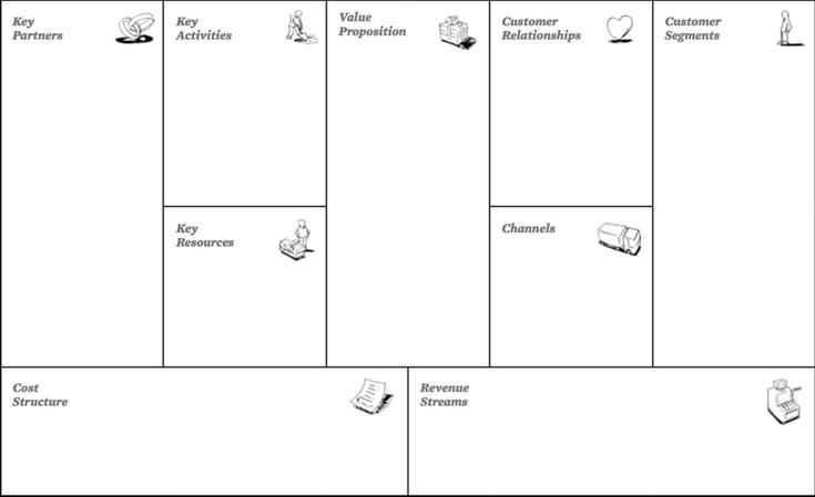 elemen business model canvas