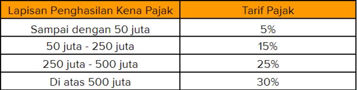 Daftar Lapisan Penghasilan beserta Tarif